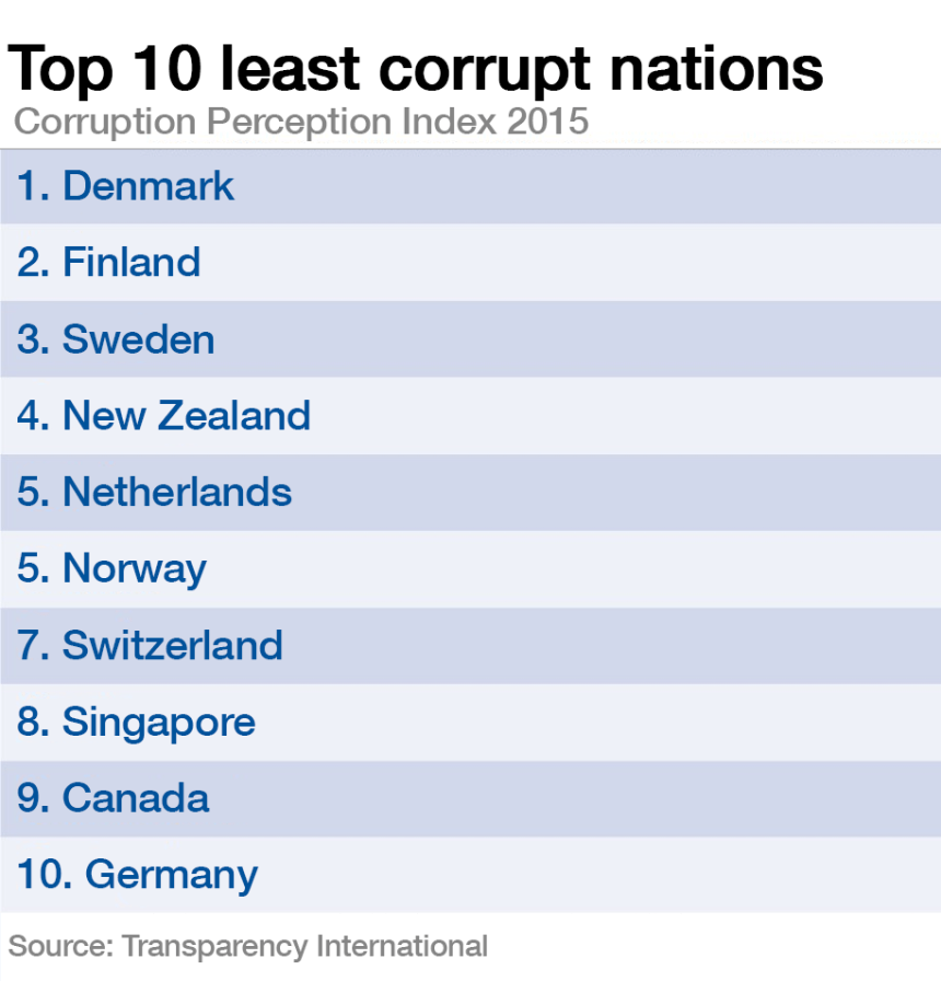 http://www.awwaaz.com/images/stories/                                                        Are World's least corrupt nations exporting Corruption